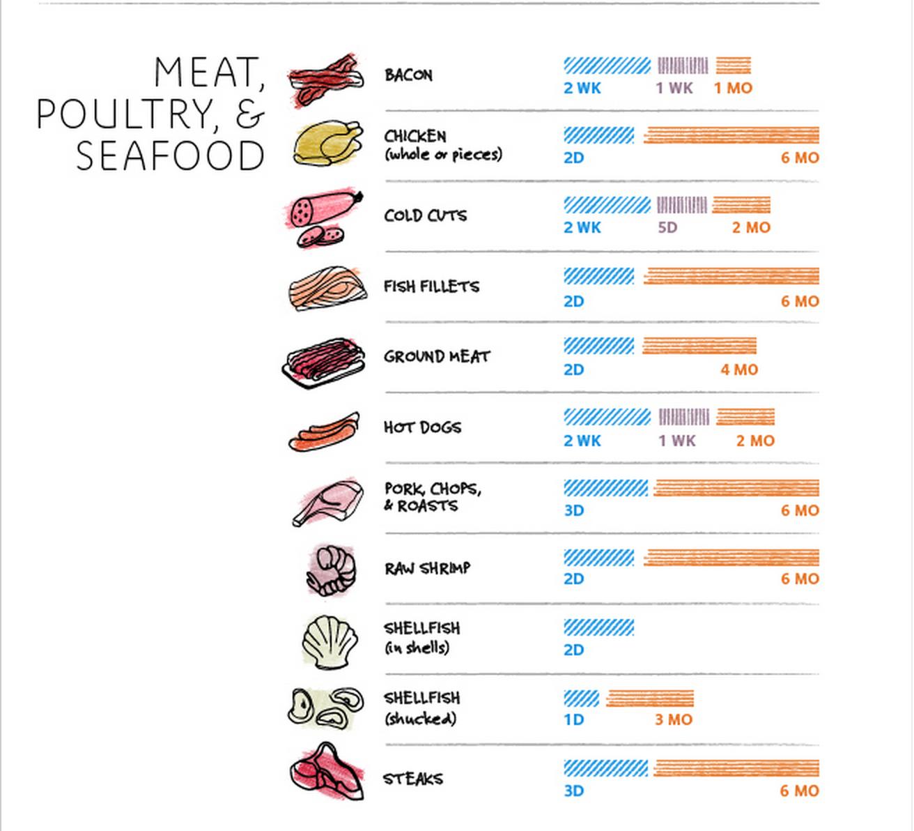 Food Storage Chart So Food Never Goes Bad